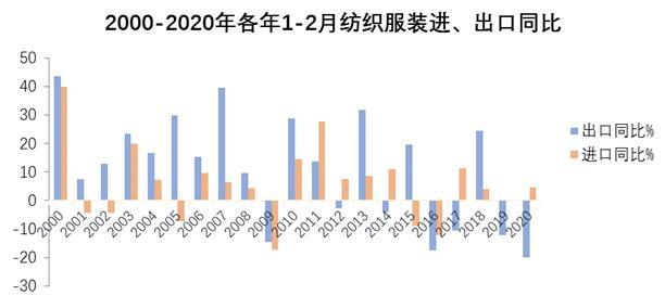热点 | 疫情下纺织服装外贸开局不利,前两月出口降幅创近20年记录