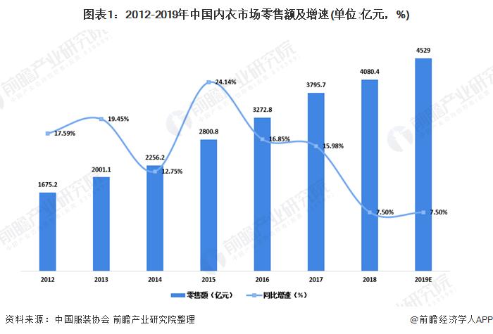 图表1:2012-2019年中国内衣市场零售额及增速(单位:亿元,%)