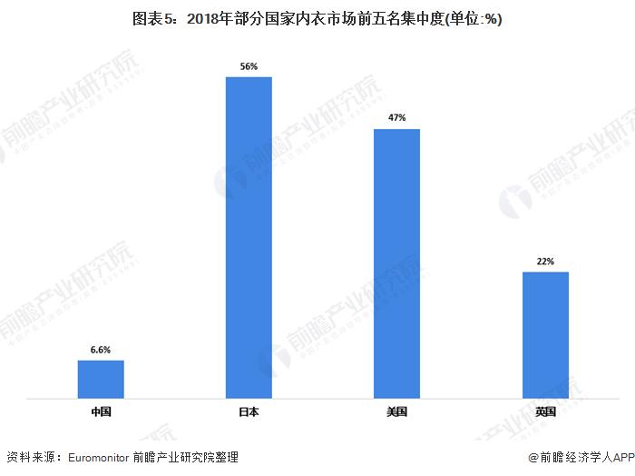 图表5:2018年部分国家内衣市场前五名集中度(单位:%)