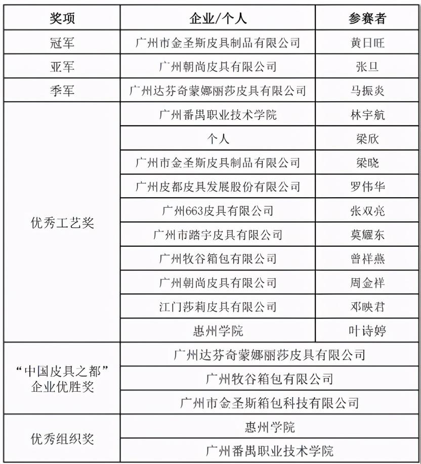 「大奖揭晓」广东省第八届皮具箱包设计制作技能竞赛决赛圆满举行