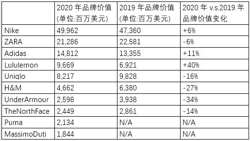 2020年全球前十大服装品牌价值统计