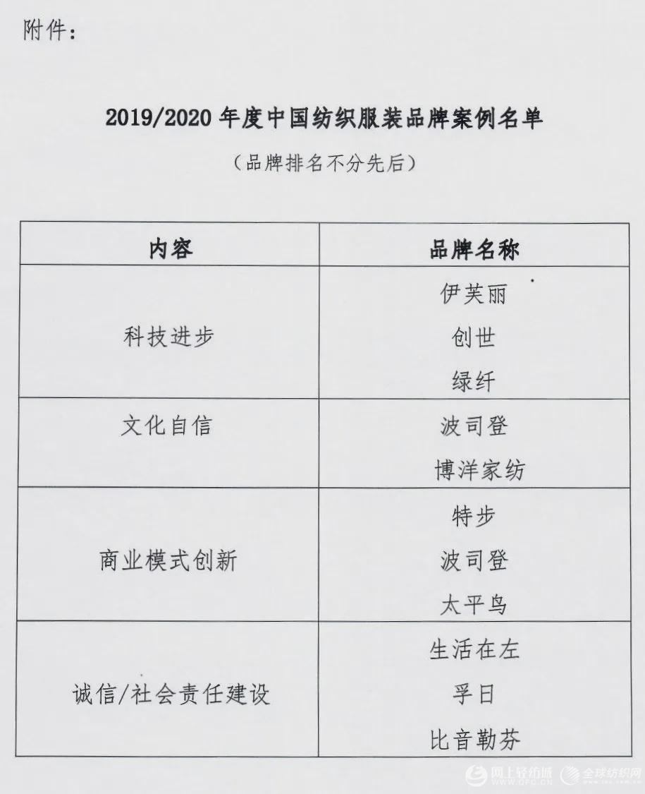 10个品牌入选2019/2020年度中国纺织服装品牌案例名单