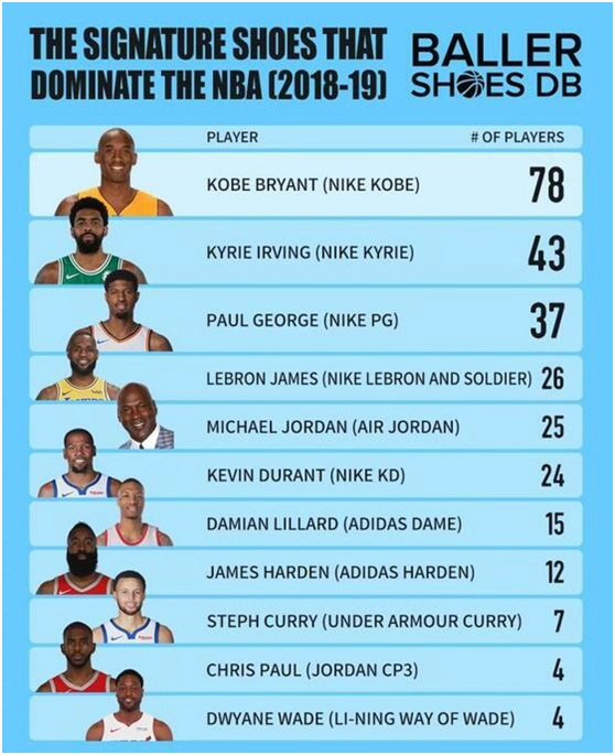 安踏们的鞋,都在NBA球星脚上