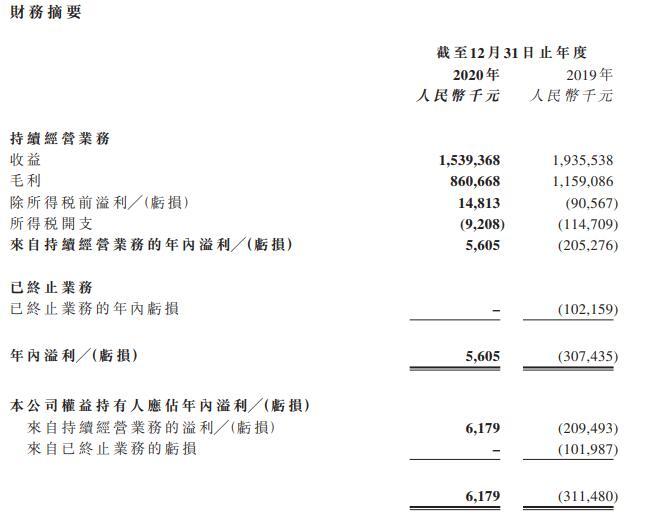 千百度2020年收益大跌28.7% 扭亏为盈录得溢利560万元