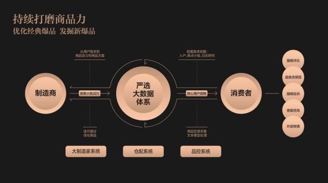 """网易严选""""翻篇""""后,""""宜家+Costco""""会是品牌新通路?"""