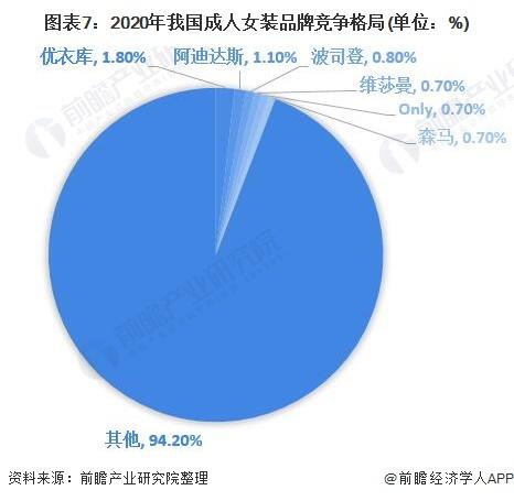 图表7:2020年我国成人女装品牌竞争格局(单位:%)