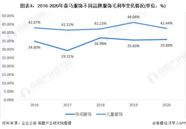 图表4:2016-2020年森马服饰不同品牌服饰毛利率变化情况(单位:%)