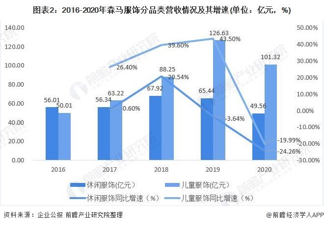 图表2:2016-2020年森马服饰分品类营收情况及其增速(单位:亿元,%)