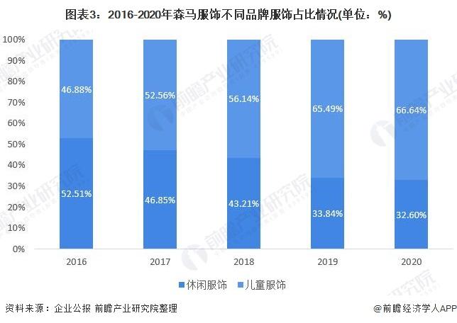 图表3:2016-2020年森马服饰不同品牌服饰占比情况(单位:%)