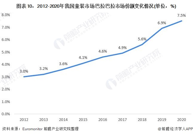 图表10:2012-2020年我国童装市场巴拉巴拉市场份额变化情况(单位:%)