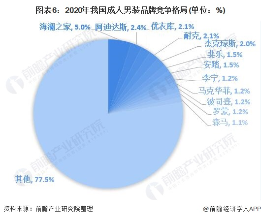 图表6:2020年我国成人男装品牌竞争格局(单位:%)
