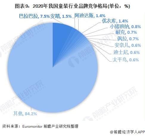 图表9:2020年我国童装行业品牌竞争格局(单位:%)