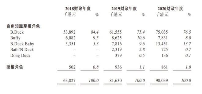 """一年带货2个亿,""""小黄鸭""""成海内最获利IP"""