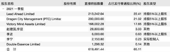 李宁公司大幅削减了对李宁股票的持有量,股价大幅上涨。