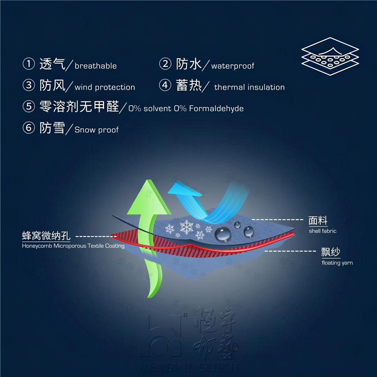 恒宇布料亨比 -  TEX面料研发成功促进了夹克面料文件升级