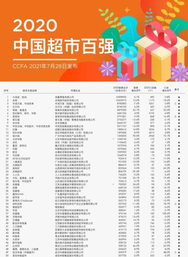 """中国连锁经营协会发布""""2020年中国超市百强""""榜单"""