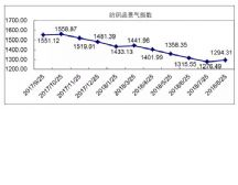 8月总景气指数:产出小增销售回升,景气指数环比上涨