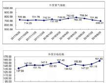 8月外贸指数:国际竞争日趋加剧,外贸营销价升量跌